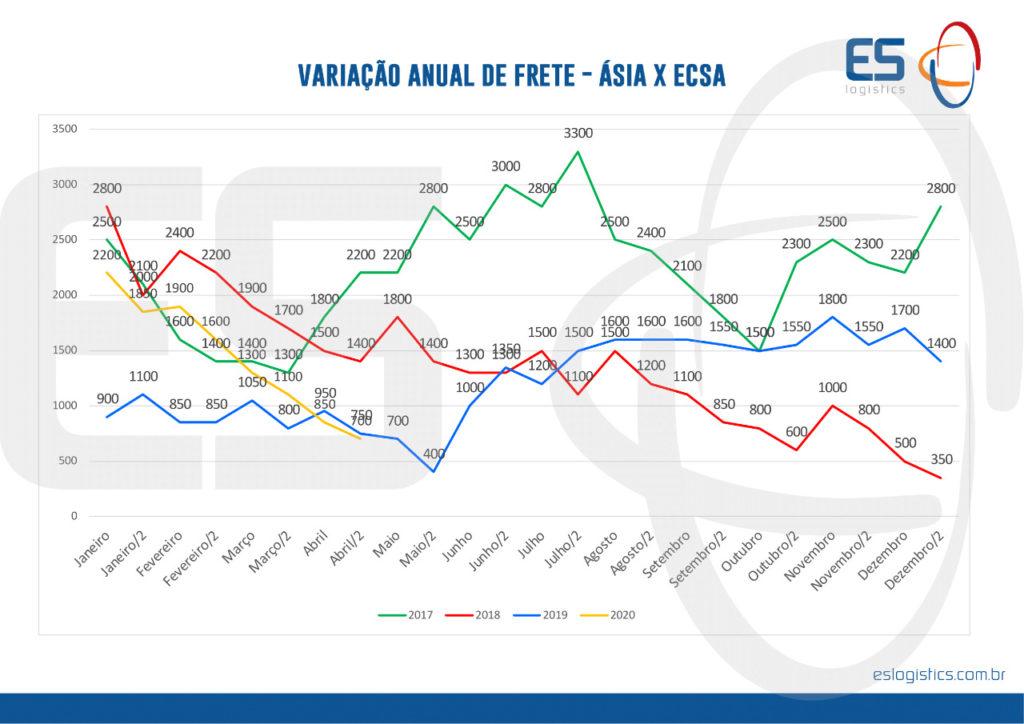 Logística Internacional: Variação anual do frete.